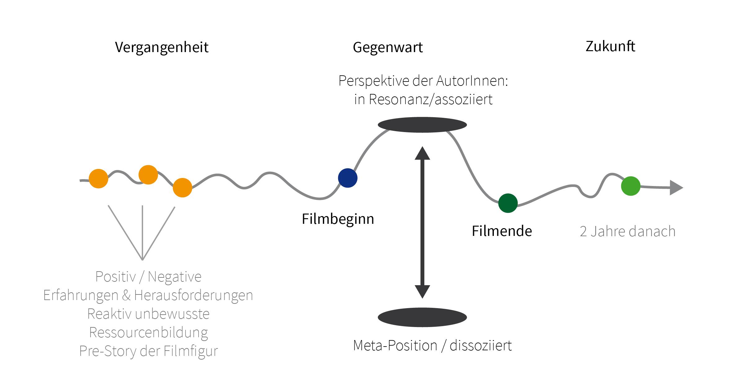 Timeline, Film, Vergangenheit, Gegenwart, Zukunft, Schreibblockade, Schreibhilfe, Modell, Methodik, Hero's Timeline